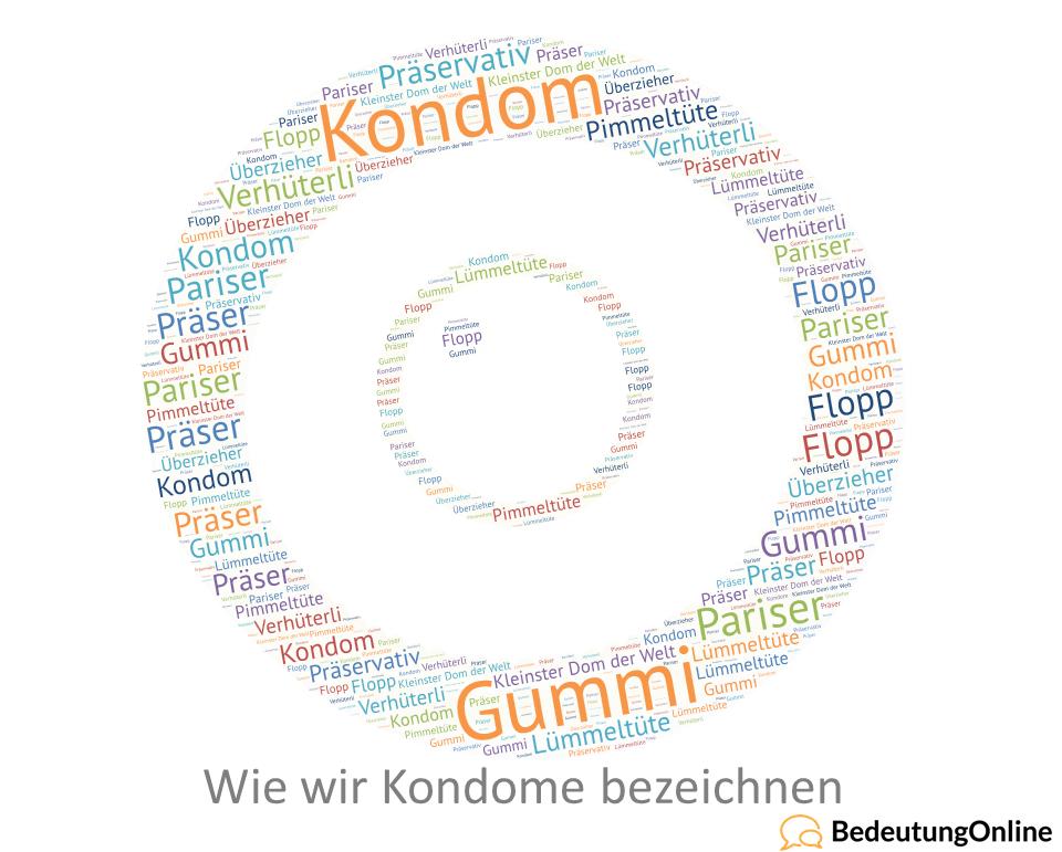 Wie wir Kondome bezeichnen