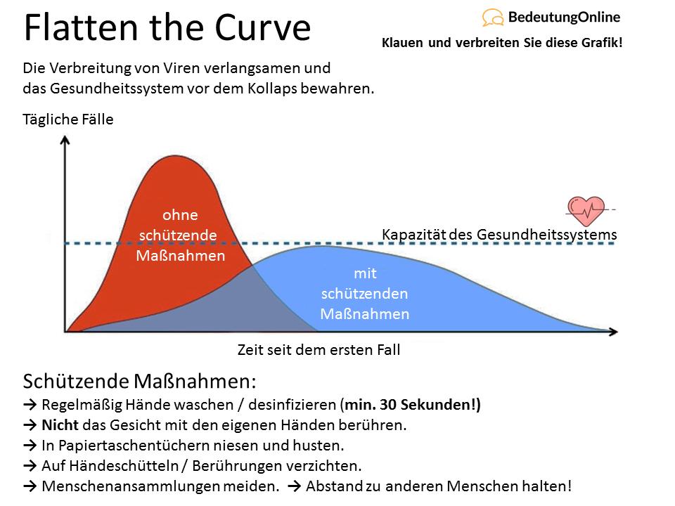 Flatten the Curve - Grafik deutsch, Bedeutung, Coronavirus