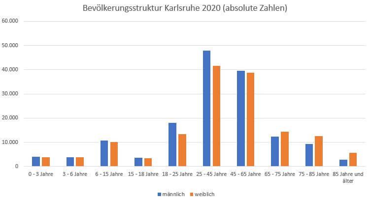 Bevölkerungsstruktur Karlsruhe 2020 männlich weiblich absolute Zahlen