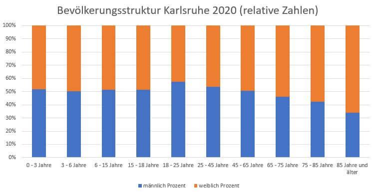 Bevölkerungsstruktur Karlsruhe 2020 männlich weiblich relative Zahlen